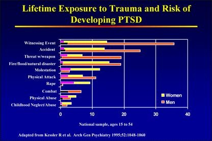 Charts and Graphs on PTSD http://www.fotothing.com/debnovak50/photo/1e0628eefd79c5042280be5a8a0b5915/