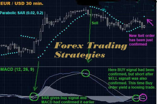 Best forex strategies that work