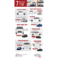 cars new cars car enthusiasts used cars infographic