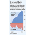 Flight to overseas market away from domestic market