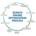 The php web development Search Engine Optimization